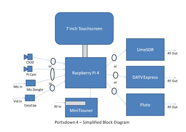 Portsdown 4 diagram